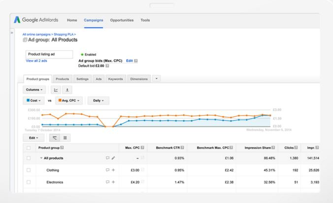 Google Shopping Product Performance Stats